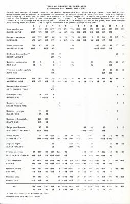 Table of Changes in Basal Area Arboretum's East Woods, 1980-1985