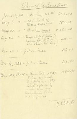 1924: List of Expenses
