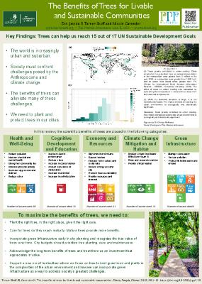 The benefits of trees for livable and sustainable communities [Poster]